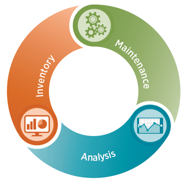 Inventory, maintenance, analysis cycle graphic
